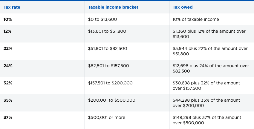 Head of Household Federal Income Tax Bracket