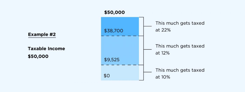 How federal income tax brackets work