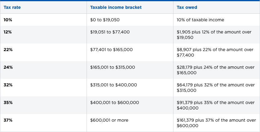 Married Filing Jointly Federal Income Tax Brackets