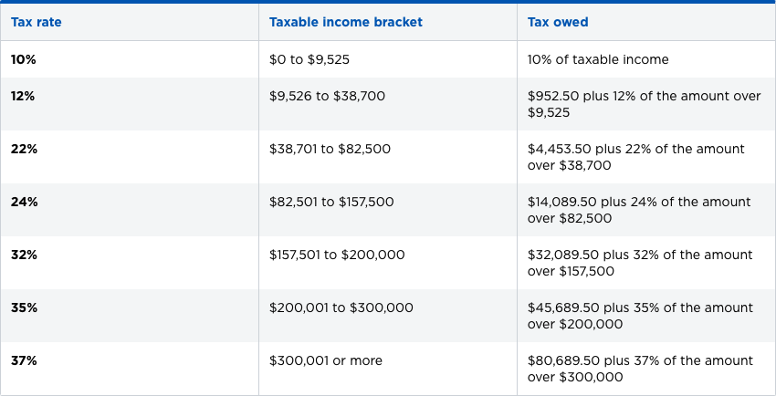 Married Filing Separately Federal Income Tax Bracket