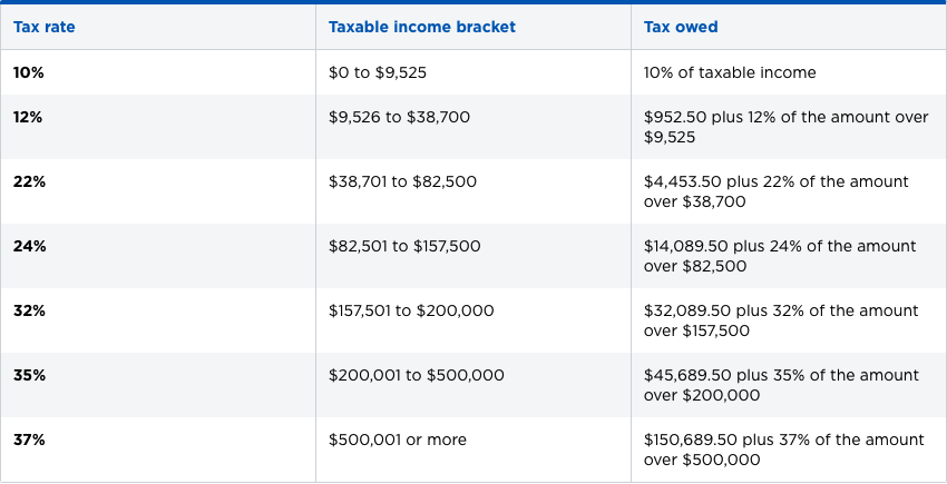 SIngle Filer Federal INcome Tax Bracket